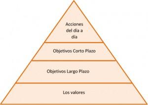 Piramide de la Coherencia